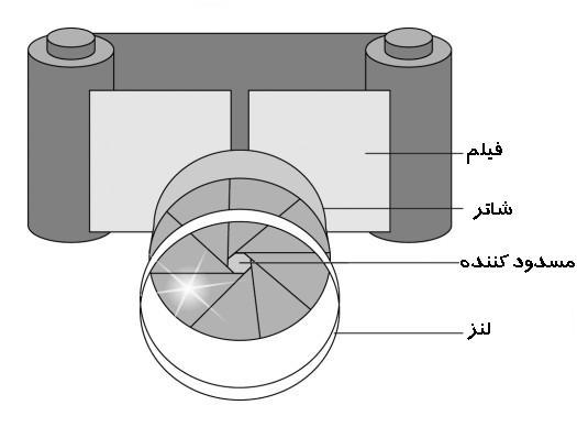 ساختمان دوربین عکاسی