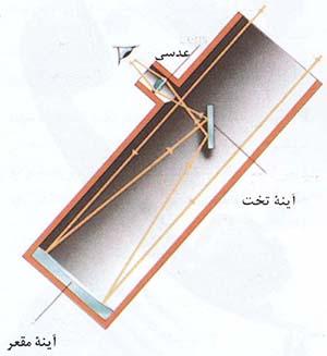 تلسکوپ لنزی