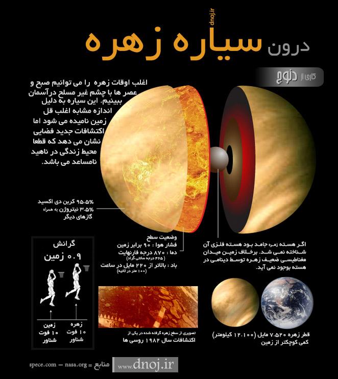 مشخصات سیاره  زهره