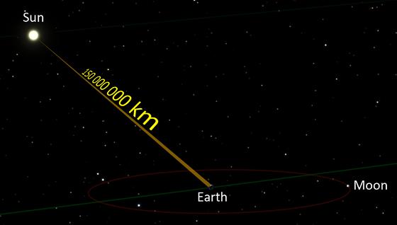 زمان رسیدن نور خورشید به دیگر سیارات چقدر است؟
