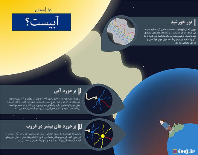 اینفوگرافیک : چرا آسمان آبی است؟