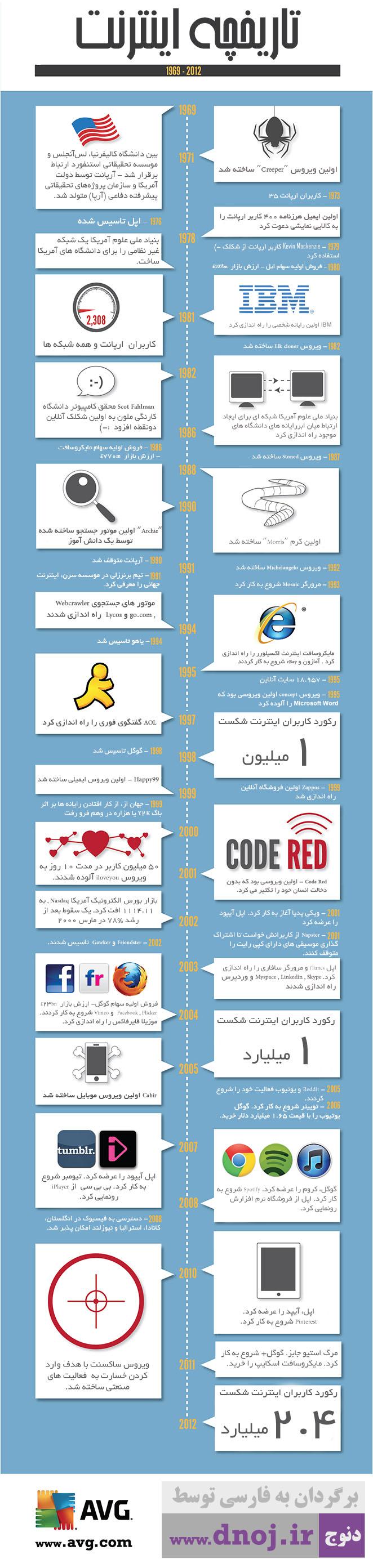 اینفوگرافیک تاریخچه اینترنت